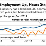 Retail Job Growth Illusion: More Workers, Fewer Hours