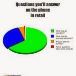 Questions you will answer on the phone in retail