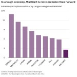 Study: It's harder to get a job at Wal-Mart than it is to get into Harvard